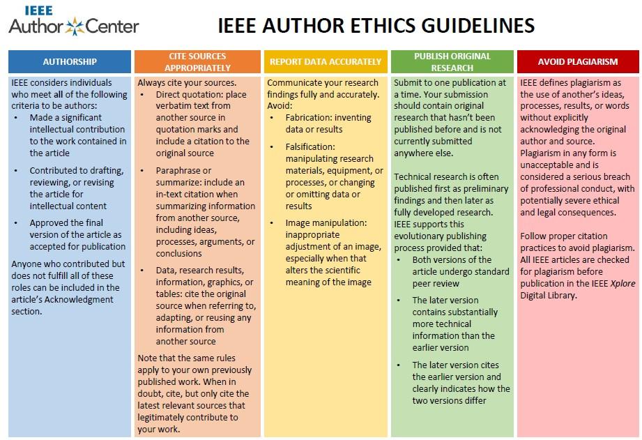 Publishing Ethics
